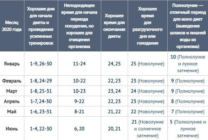 Лунный календарь похудения на апрель 2020 года благоприятные дни