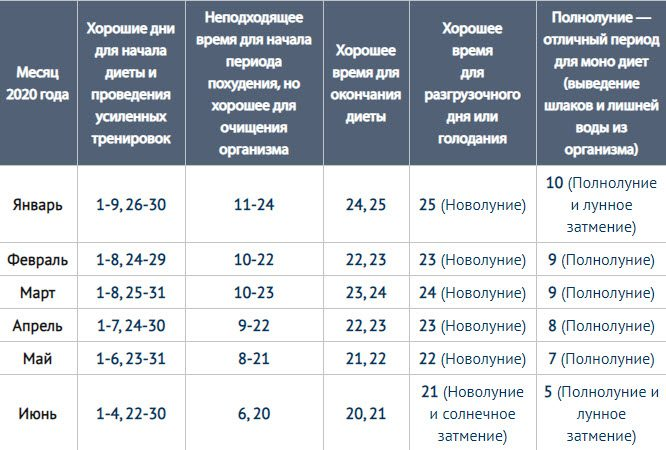Лунный календарь похудения на май 2020 года благоприятные дни